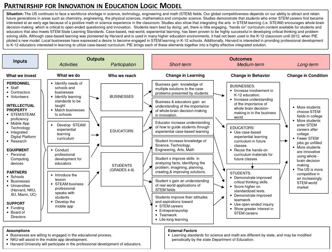 PIE Logic Chart